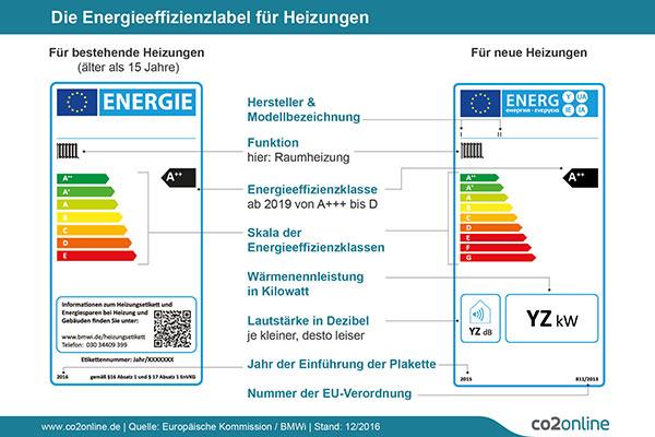 Energielabel für alte und neue Heizungen