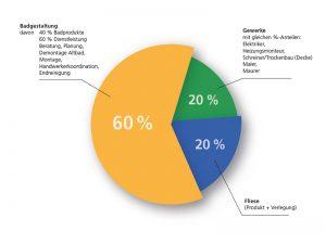Die Bad Kosten setzen sich aus mehreren Faktoren zusammen.
